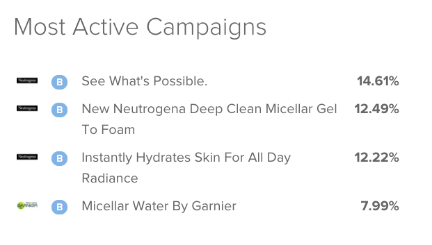 Insert Image of Most Active Campaign Neutrogena vs. Garnier