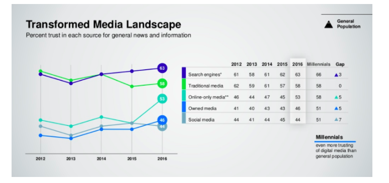 Image of Transformed Media Landscape