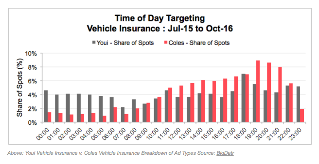 Image of Time of Day Targeting