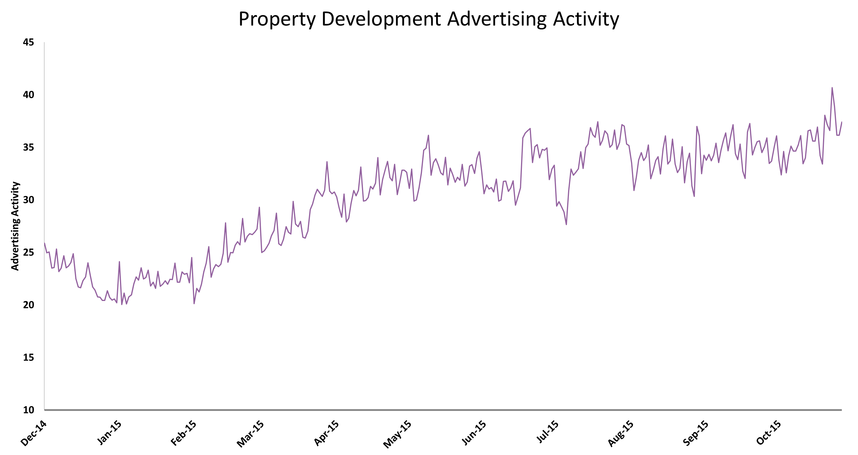 Property Development Advertising Activity